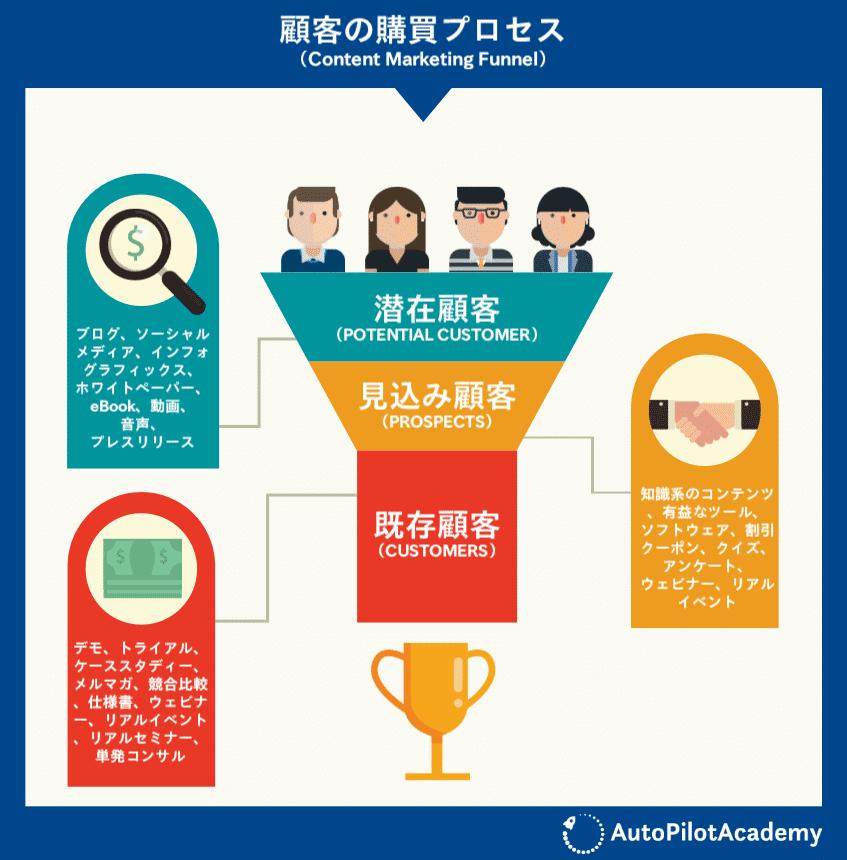 顧客の購買プロセス