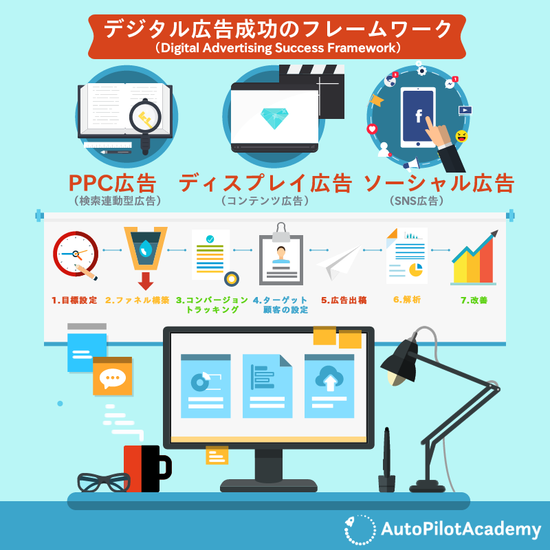 デジタル広告成功のフレームワーク