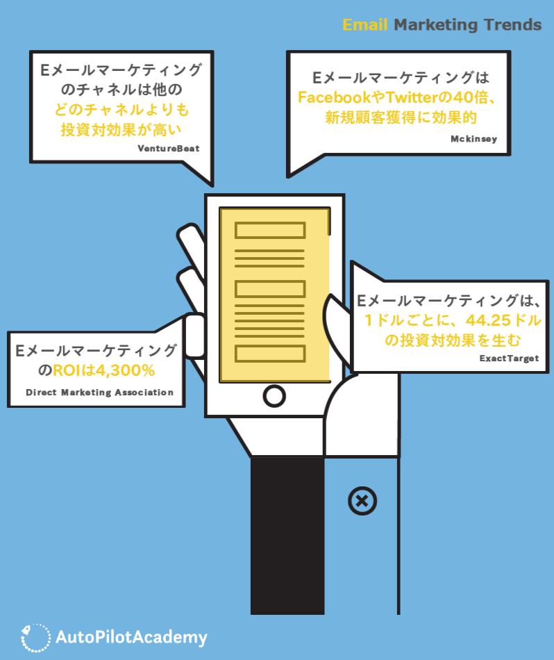 Eメールマーケティングに関する調査データ